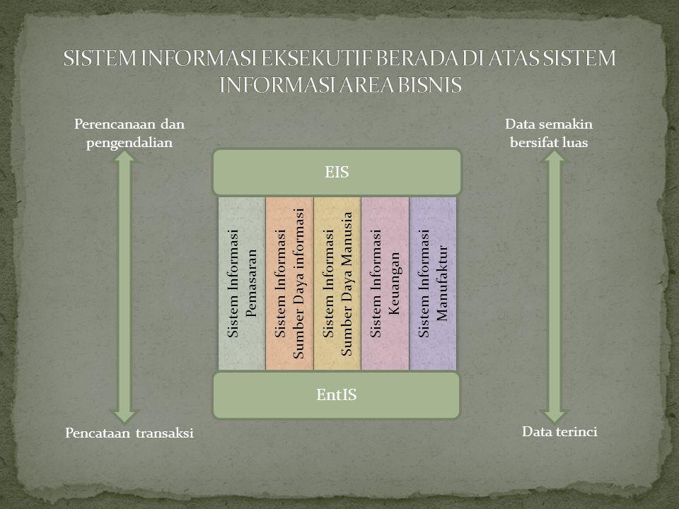 Sistem Informasi Pemasaran Sistem Informasi Sumber Daya informasi Sistem Informasi Manufaktur Sistem Informasi Sumber Daya Manusia Sistem Informasi Ke