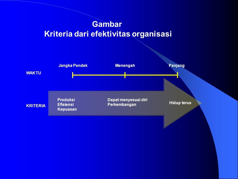 Gambar Kriteria dari efektivitas organisasi Produksi Efisiensi Kepuasan Dapat menyesuai diri Perkembangan Hidup terus KRITERIA WAKTU Jangka PendekMenengahPanjang