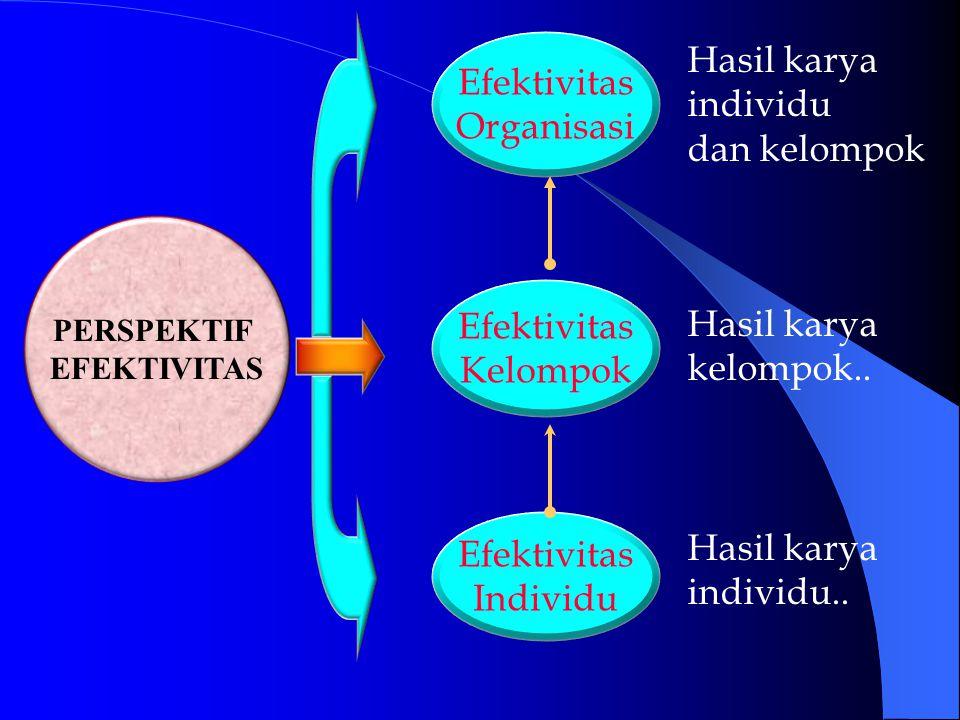 Efektivitas Organisasi Efektivitas Kelompok Efektivitas Individu Hasil karya individu..