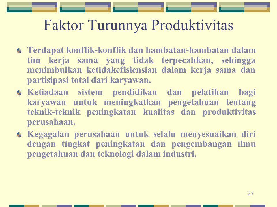 25 Faktor Turunnya Produktivitas Terdapat konflik-konflik dan hambatan-hambatan dalam tim kerja sama yang tidak terpecahkan, sehingga menimbulkan keti