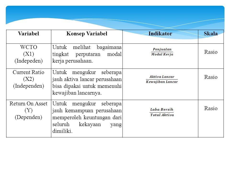 VariabelKonsep VariabelIndikatorSkala WCTO (X1) (Indepeden) Untuk melihat bagaimana tingkat perputaran modal kerja perusahaan. Rasio Current Ratio (X2