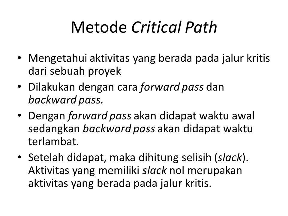 Metode Critical Path Mengetahui aktivitas yang berada pada jalur kritis dari sebuah proyek Dilakukan dengan cara forward pass dan backward pass.