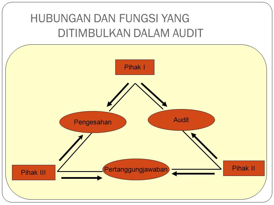 HUBUNGAN DAN FUNGSI YANG DITIMBULKAN DALAM AUDIT Pihak I Pengesahan Pertanggungjawaban Audit Pihak III Pihak II