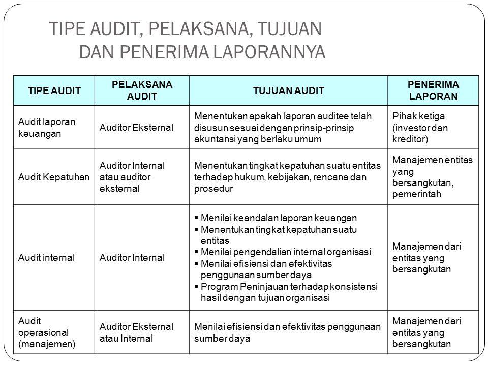 TIPE AUDIT, PELAKSANA, TUJUAN DAN PENERIMA LAPORANNYA TIPE AUDIT PELAKSANA AUDIT TUJUAN AUDIT PENERIMA LAPORAN Audit laporan keuangan Auditor Eksterna