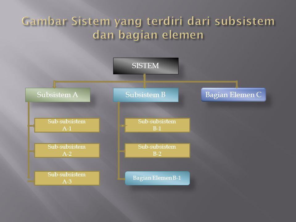 SISTEM Subsistem ASubsistem B Sub-subsistem A-1 Sub-subsistem B-2 Sub-subsistem B-1 Sub-subsistem A-2 Sub-subsistem A-3 Bagian Elemen C Bagian Elemen
