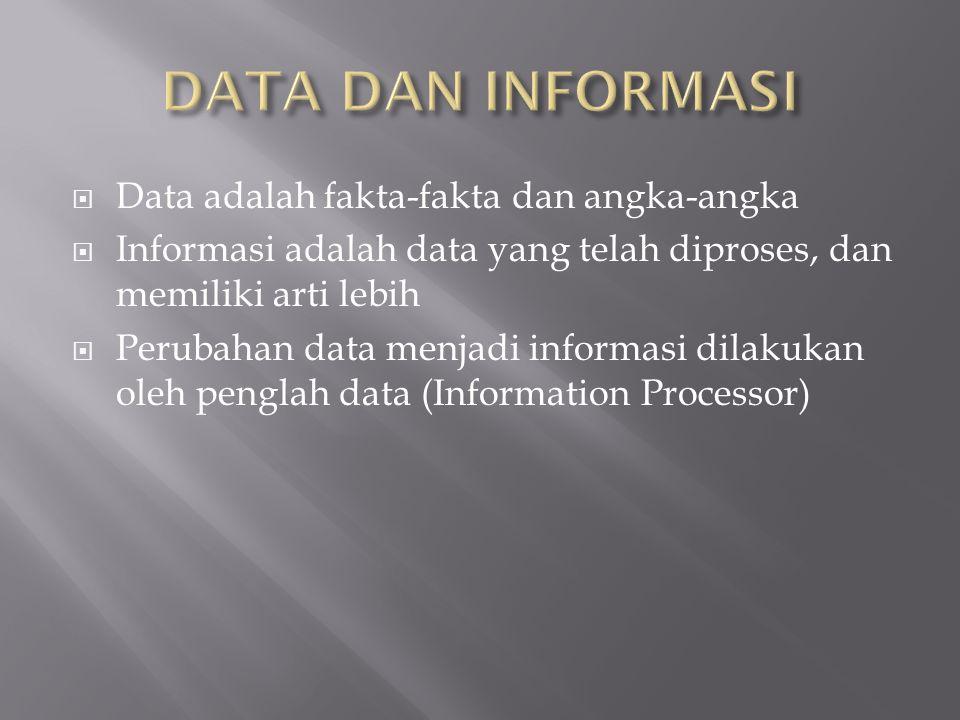  Data adalah fakta-fakta dan angka-angka  Informasi adalah data yang telah diproses, dan memiliki arti lebih  Perubahan data menjadi informasi dilakukan oleh penglah data (Information Processor)