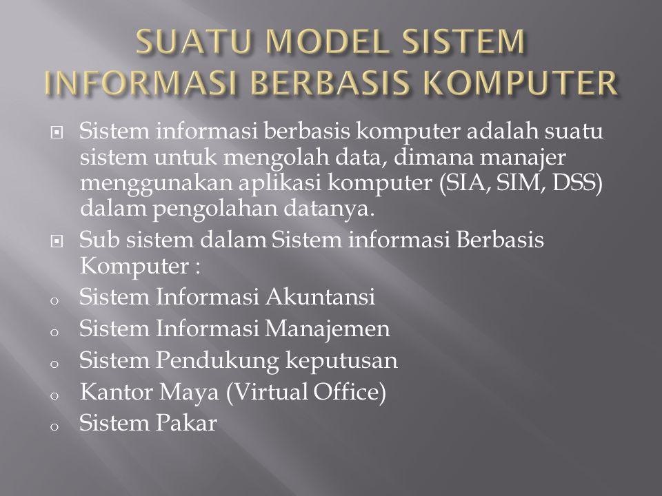  Sistem informasi berbasis komputer adalah suatu sistem untuk mengolah data, dimana manajer menggunakan aplikasi komputer (SIA, SIM, DSS) dalam pengolahan datanya.