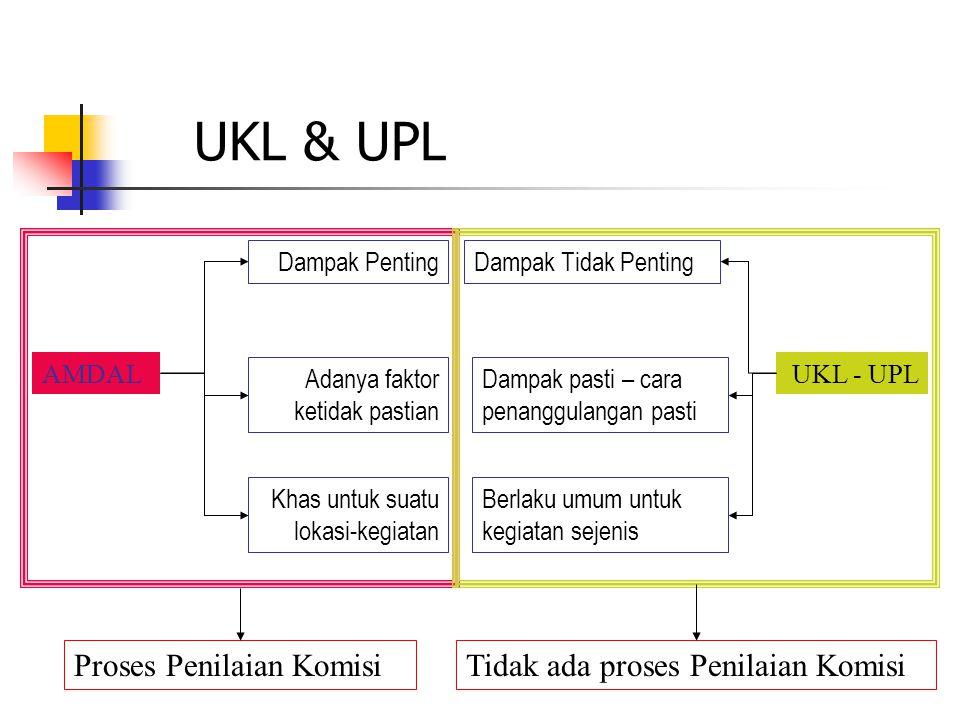 UKL & UPL AMDALUKL - UPL Dampak PentingDampak Tidak Penting Adanya faktor ketidak pastian Dampak pasti – cara penanggulangan pasti Khas untuk suatu lo