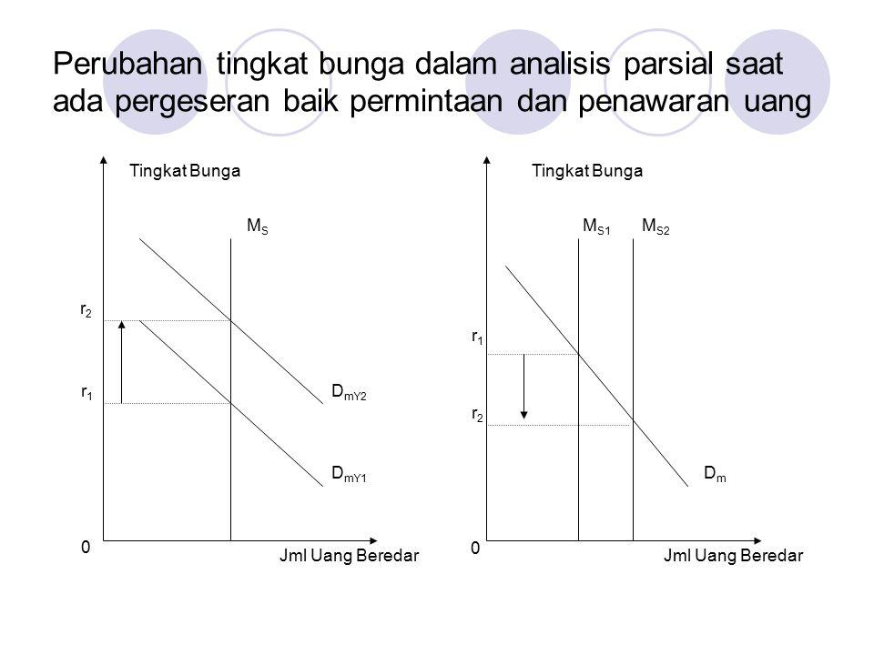 Perubahan tingkat bunga dalam analisis parsial saat ada pergeseran baik permintaan dan penawaran uang 0 0 Jml Uang Beredar Tingkat Bunga r2r2 r1r1 r1r