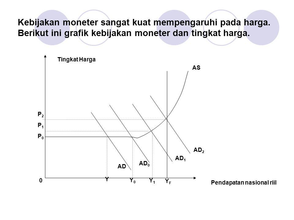 Kebijakan moneter sangat kuat mempengaruhi pada harga. Berikut ini grafik kebijakan moneter dan tingkat harga. 0 P0P0 P1P1 P2P2 AS AD AD 0 AD 1 AD 2 Y