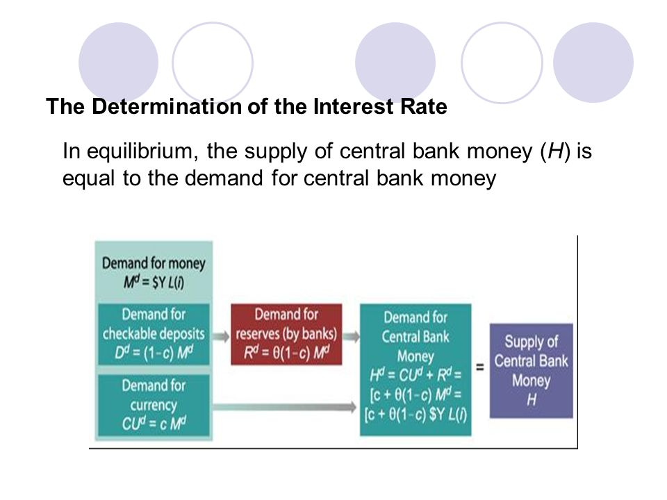 The Determination of the Interest Rate In equilibrium, the supply of central bank money (H) is equal to the demand for central bank money