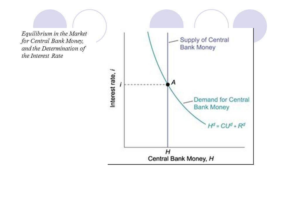 Perubahan tingkat bunga dalam analisis parsial saat ada pergeseran baik permintaan dan penawaran uang 0 0 Jml Uang Beredar Tingkat Bunga r2r2 r1r1 r1r1 r2r2 D mY1 D mY2 DmDm MSMS M S1 M S2