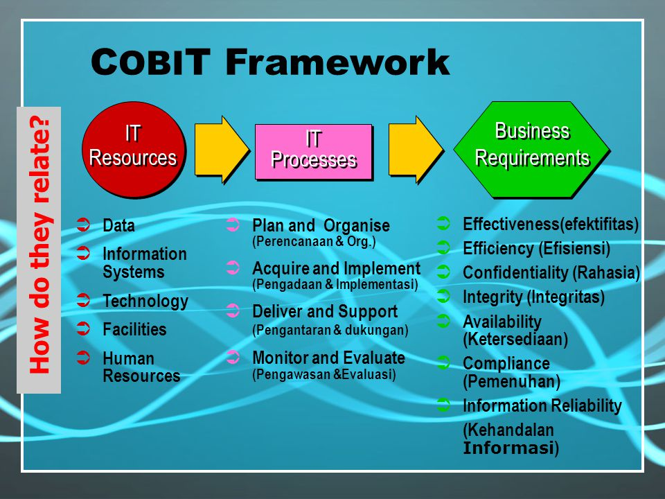 IT Processes IT Resources IT Resources Business Requirements  Data  Information Systems  Technology  Facilities  Human Resources  Planning and organisation  Acquisition and implementation  Delivery and Support  Monitoring  Effectiveness  Efficiency  Confidentiality  Integrity  Availability  Compliance  Information Reliability C OBI T Framework How do they relate.