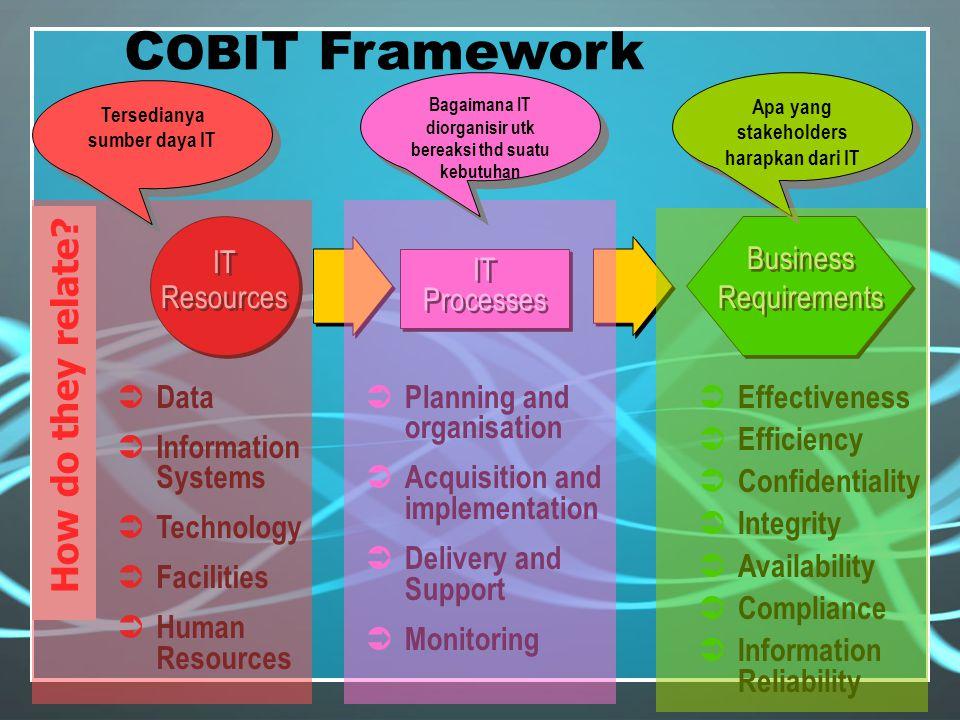 COBIT terdiri dari 4 domain, yaitu: Planning & Organization Acquisition & Implementation Delivery & Support Monitoring & Evalution