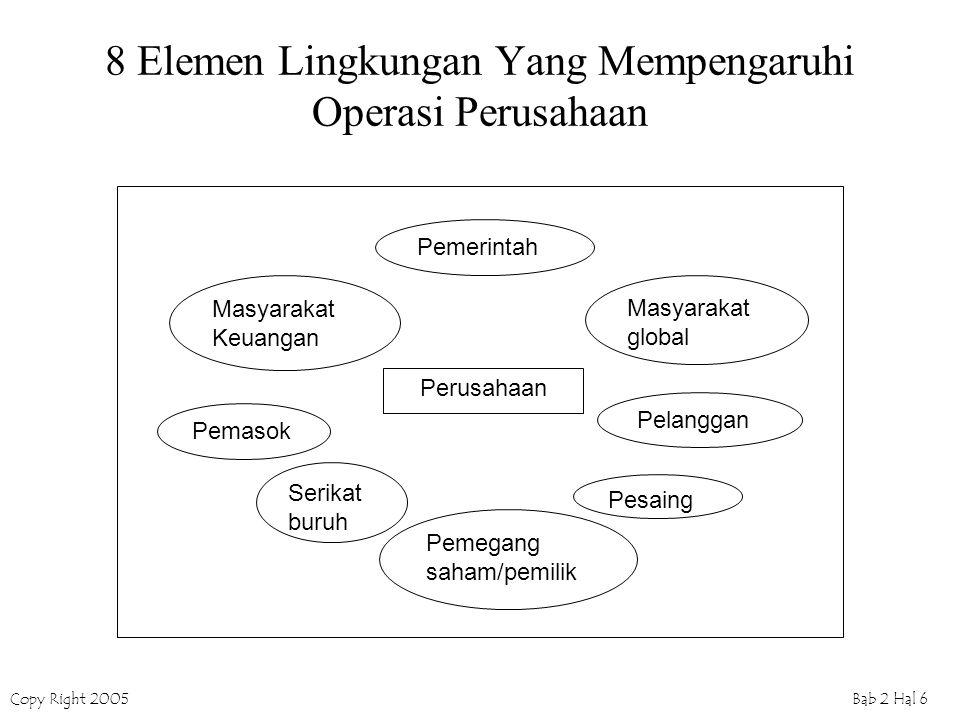 Copy Right 2005Bab 2 Hal 6 8 Elemen Lingkungan Yang Mempengaruhi Operasi Perusahaan Pemerintah Masyarakat Keuangan Pemasok Masyarakat global Pelanggan Serikat buruh Pesaing Pemegang saham/pemilik Perusahaan