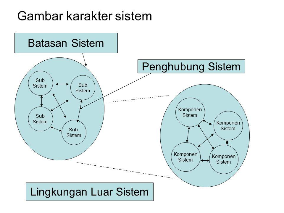Gambar karakter sistem Sub Sistem Sub Sistem Sub Sistem Sub Sistem Komponen Sistem Komponen Sistem Komponen Sistem Komponen Sistem Batasan Sistem Peng
