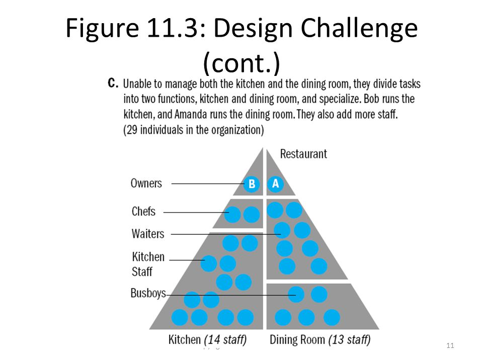 Copyright 2007 Prentice Hall11 Figure 11.3: Design Challenge (cont.)