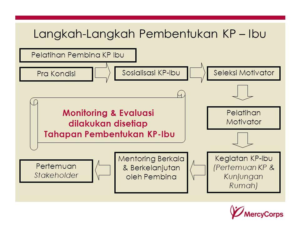 Langkah-Langkah Pembentukan KP – Ibu Pra Kondisi Sosialisasi KP-IbuSeleksi Motivator Pelatihan Motivator Kegiatan KP-Ibu (Pertemuan KP & Kunjungan Rum
