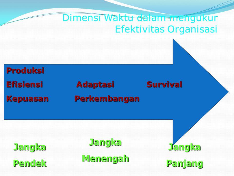 Empat Pendekatan tentang Efektifitas Organisasi PENDEKATAN KRITERIA EFEKTIF SITUASI YANG SESUAI Pencapaian Tujuan Organisasi dapat mencapai tujuan yan