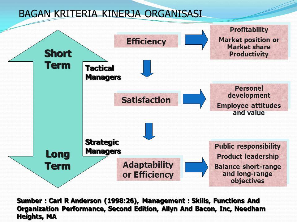 Dimensi Waktu dalam mengukur Efektivitas Organisasi Produksi EfisiensiAdaptasiSurvival Kepuasan Perkembangan JangkaPendek JangkaMenengah JangkaPanjang