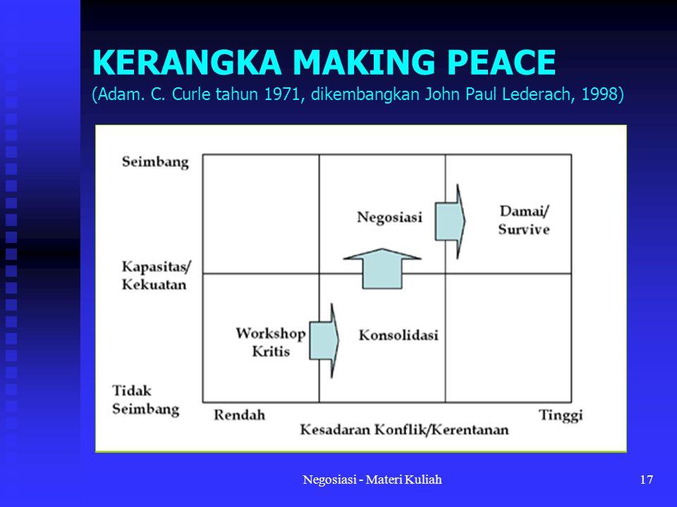Negosiasi - Materi Kuliah17 KERANGKA MAKING PEACE (Adam.