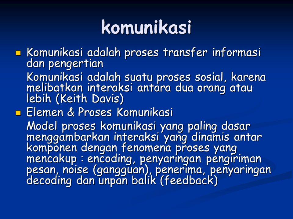 komunikasi Komunikasi adalah proses transfer informasi dan pengertian Komunikasi adalah proses transfer informasi dan pengertian Komunikasi adalah sua
