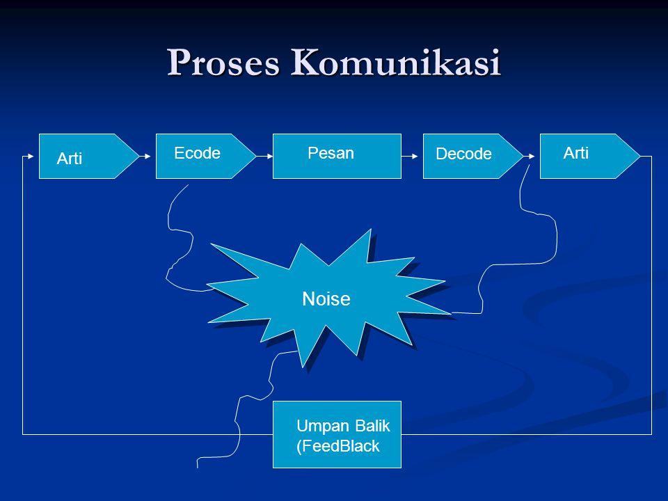 Proses Komunikasi Noise Arti EcodePesan Decode Arti Umpan Balik (FeedBlack