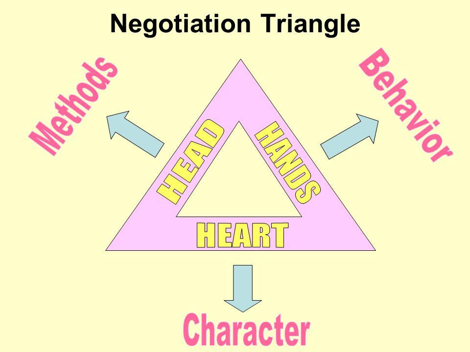 Negotiation Triangle