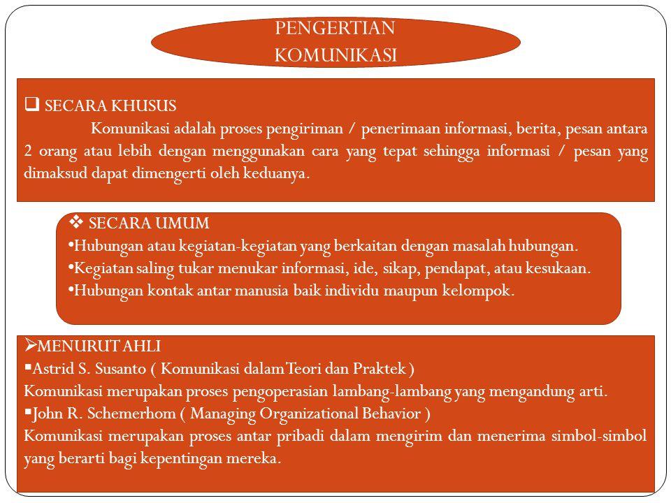 UNSUR-UNSUR KOMUNIKASI 1.SUMBER 2.KOMUNIKATOR 3.PESAN 4.CHANNEL / SALURAN 5.KOMUNIKASI 6.EFEK 7.FAKTOR-FAKTOR KOMUNIKASI.