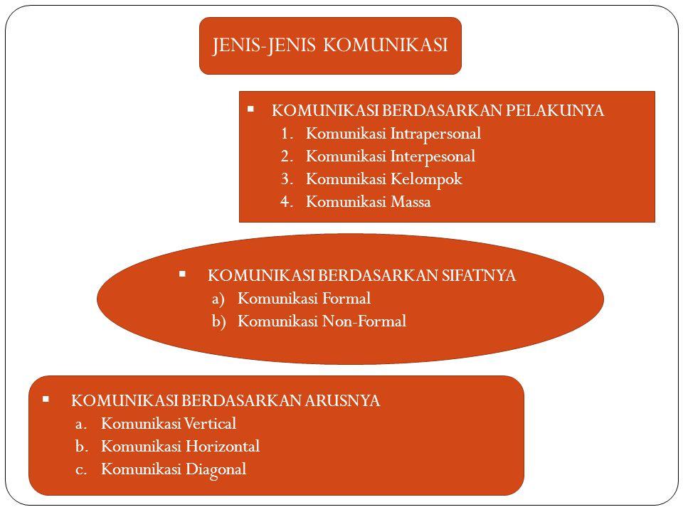 JENIS-JENIS KOMUNIKASI  KOMUNIKASI BERDASARKAN PELAKUNYA 1.Komunikasi Intrapersonal 2.Komunikasi Interpesonal 3.Komunikasi Kelompok 4.Komunikasi Mass