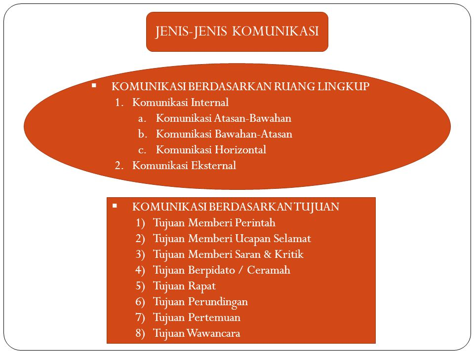 KOMUNIKASI BERDASARKAN RUANG LINGKUP 1.Komunikasi Internal a.Komunikasi Atasan-Bawahan b.Komunikasi Bawahan-Atasan c.Komunikasi Horizontal 2.Komunik