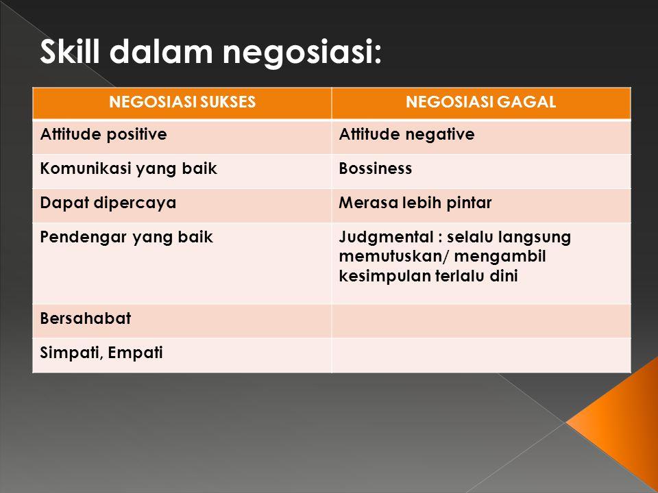 Skill dalam negosiasi: NEGOSIASI SUKSESNEGOSIASI GAGAL Attitude positiveAttitude negative Komunikasi yang baikBossiness Dapat dipercayaMerasa lebih pi