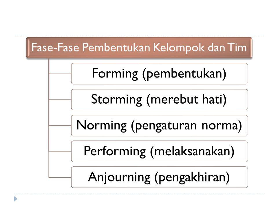 Fase-Fase Pembentukan Kelompok dan Tim Forming (pembentukan) Storming (merebut hati) Norming (pengaturan norma) Performing (melaksanakan)Anjourning (pengakhiran)