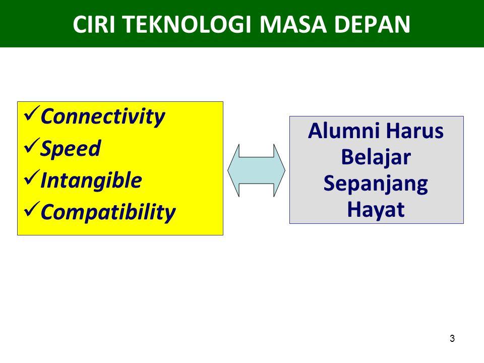 3 CIRI TEKNOLOGI MASA DEPAN Connectivity Speed Intangible Compatibility Alumni Harus Belajar Sepanjang Hayat