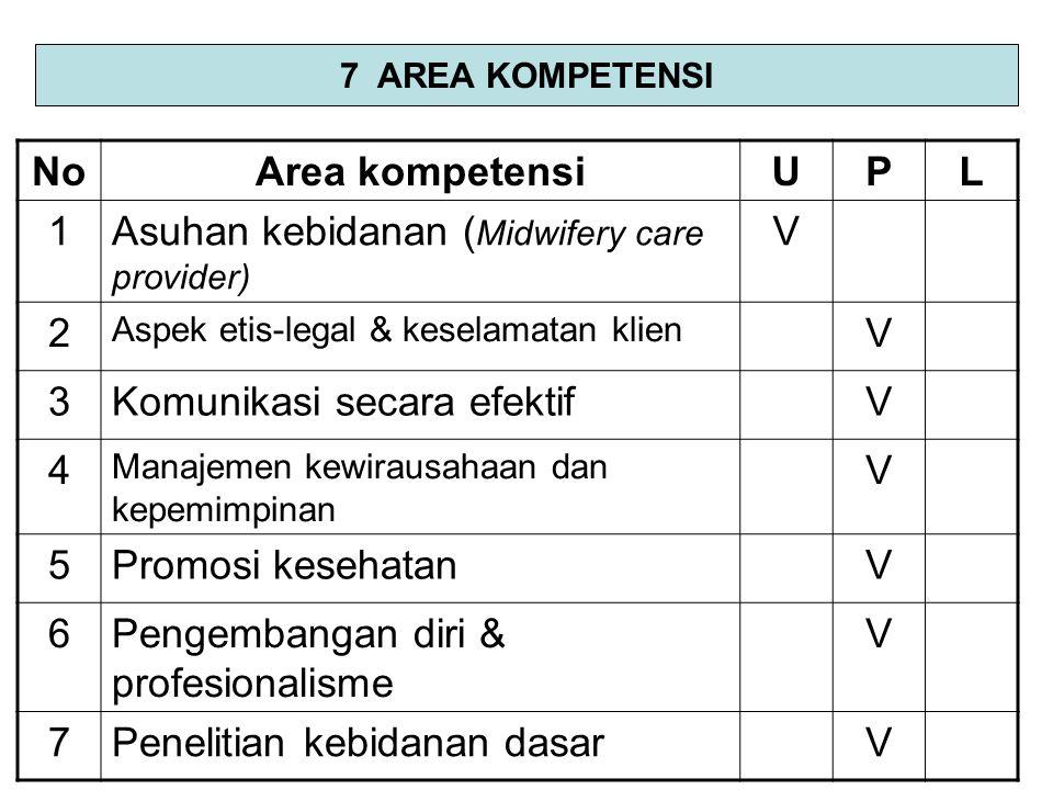 NoArea kompetensiUPL 1Asuhan kebidanan ( Midwifery care provider) V 2 Aspek etis-legal & keselamatan klien V 3Komunikasi secara efektifV 4 Manajemen k