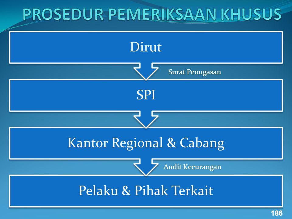 Pelaku & Pihak Terkait Kantor Regional & Cabang SPI Dirut Surat Penugasan Audit Kecurangan 186