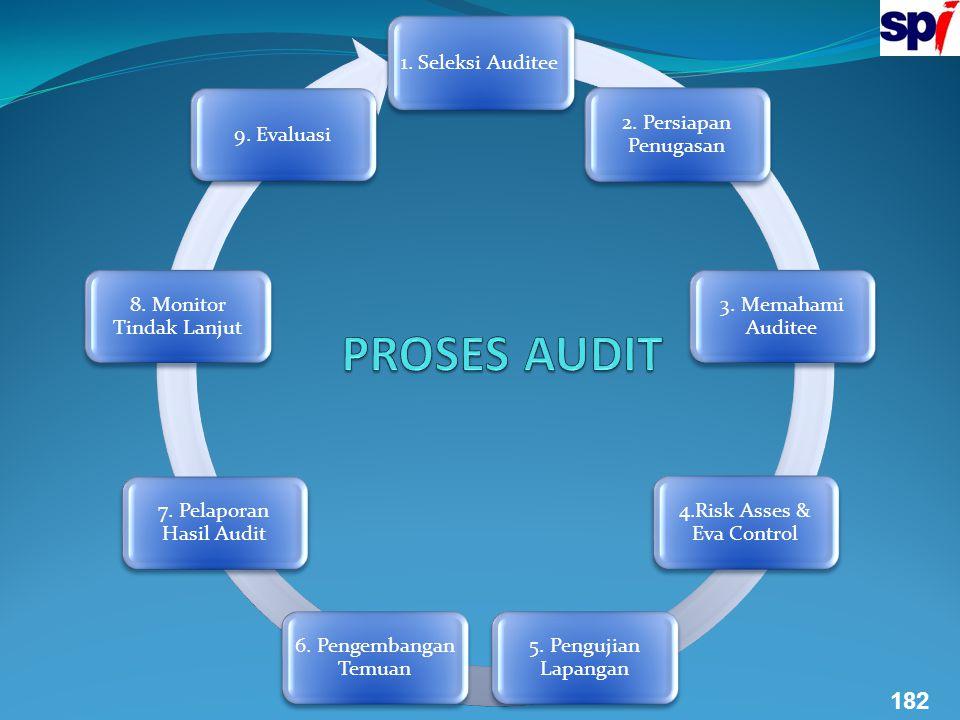 1. Seleksi Auditee 2. Persiapan Penugasan 3. Memahami Auditee 4.Risk Asses & Eva Control 5. Pengujian Lapangan 6. Pengembangan Temuan 7. Pelaporan Has