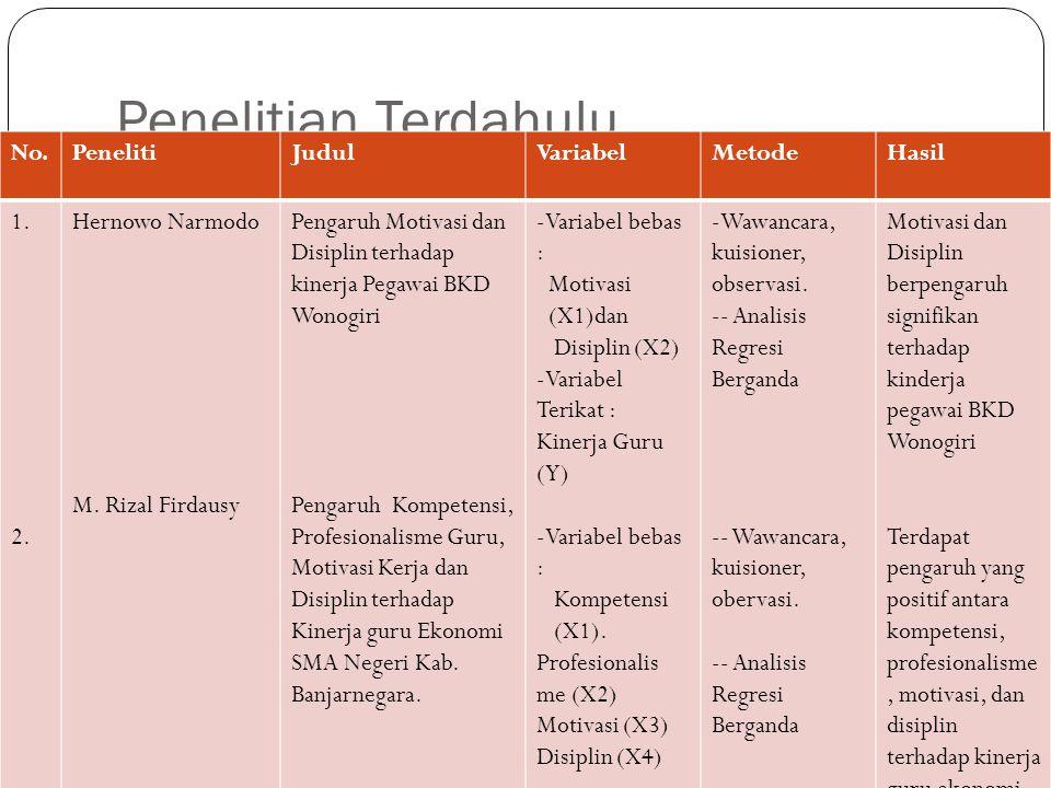 Penelitian Terdahulu No.PenelitiJudulVariabelMetodeHasil 1. 2. Hernowo Narmodo M. Rizal Firdausy Pengaruh Motivasi dan Disiplin terhadap kinerja Pegaw