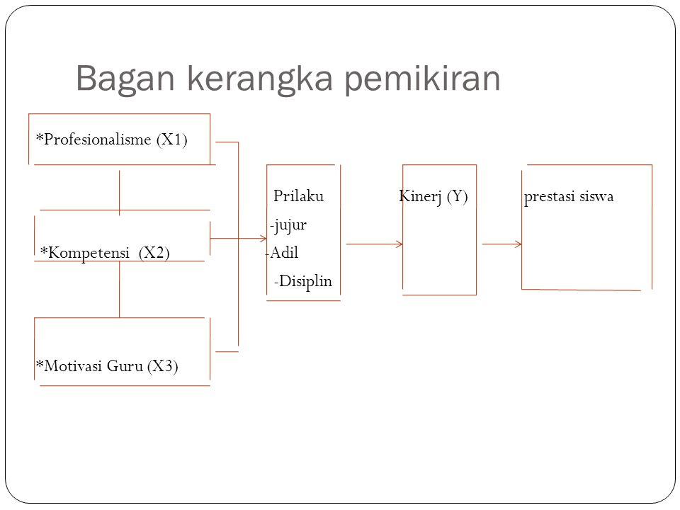 Bagan kerangka pemikiran *Profesionalisme (X1) Prilaku Kinerj (Y) prestasi siswa -jujur *Kompetensi (X2) -Adil -Disiplin *Motivasi Guru (X3)