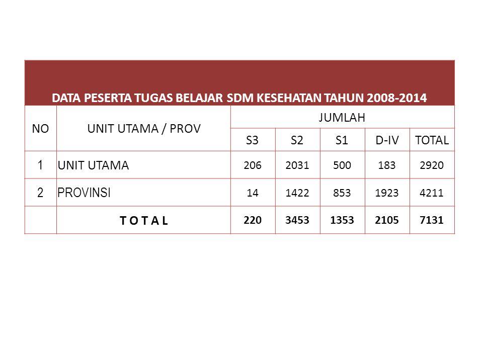 DATA PESERTA TUGAS BELAJAR DIPLOMA & STRATA TAHUN 2008-2014 PER PROVINSI 17BALI06553 64 18NUSA TENGGARA BARAT2622937 130 19NUSA TENGGARA TIMUR0272662
