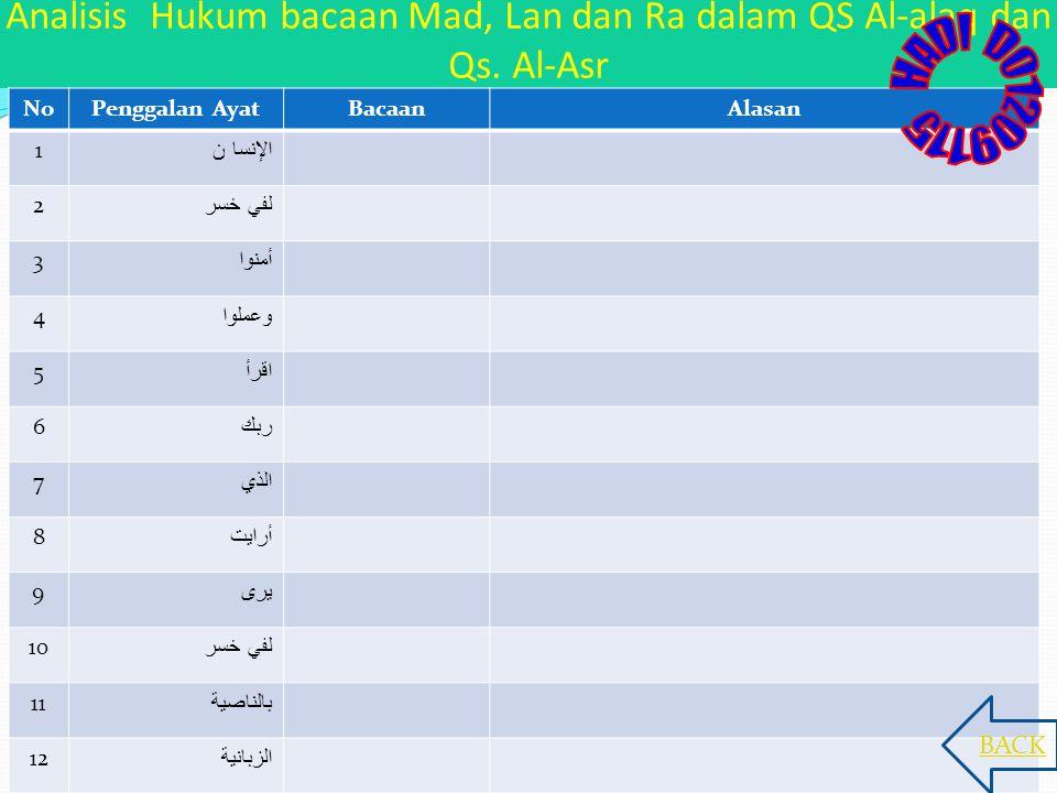 Analisis Hukum bacaan Mad, Lan dan Ra dalam QS Al-alaq dan Qs. Al-Asr NoPenggalan AyatBacaanAlasan 1 الإنسا ن 2 لفي خسر 3 أمنوا 4 وعملوا 5 اقرأ 6 ربك