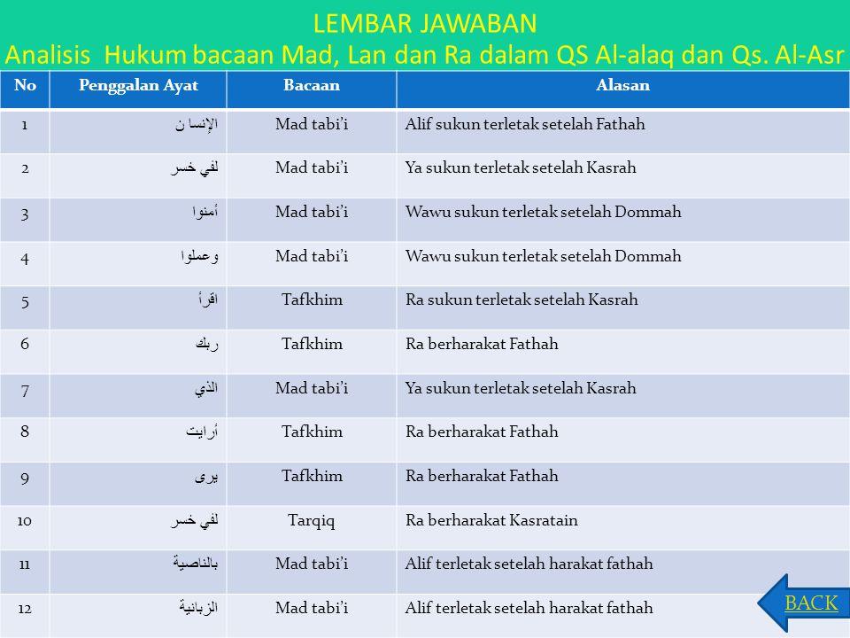 LEMBAR JAWABAN Analisis Hukum bacaan Mad, Lan dan Ra dalam QS Al-alaq dan Qs. Al-Asr NoPenggalan AyatBacaanAlasan 1 الإنسا ن Mad tabi'iAlif sukun terl