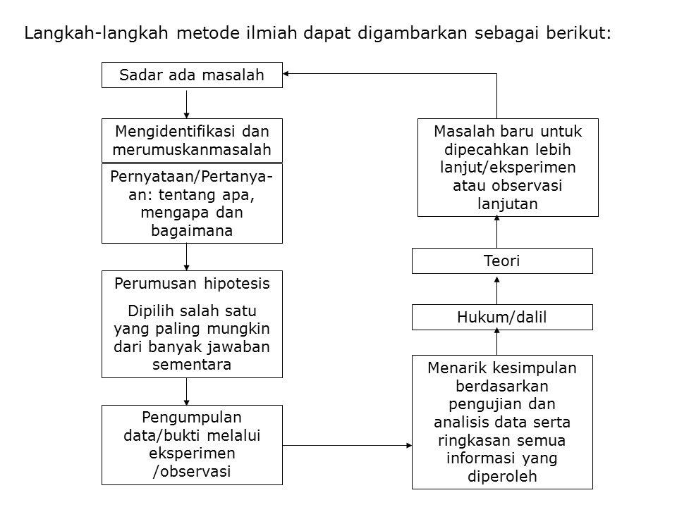 Langkah-langkah metode ilmiah dapat digambarkan sebagai berikut: Sadar ada masalah Mengidentifikasi dan merumuskanmasalah Pernyataan/Pertanya- an: ten
