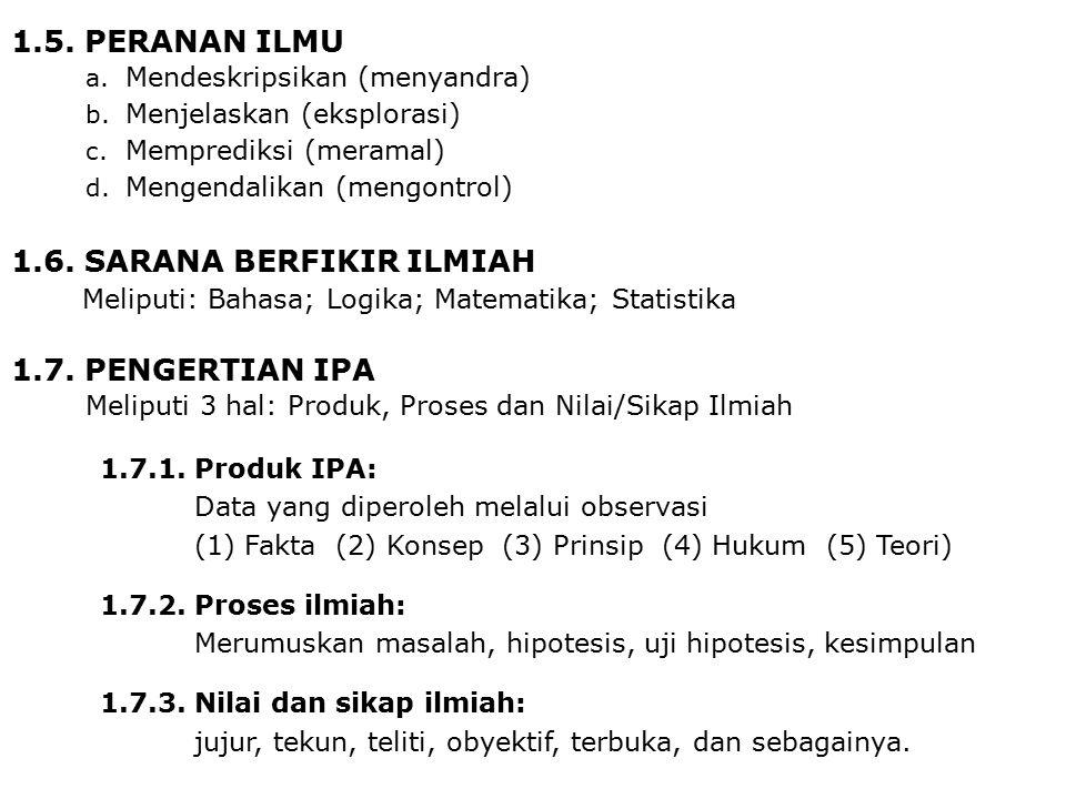 1.5. PERANAN ILMU a. Mendeskripsikan (menyandra) b. Menjelaskan (eksplorasi) c. Memprediksi (meramal) d. Mengendalikan (mengontrol) 1.7.1. Produk IPA: