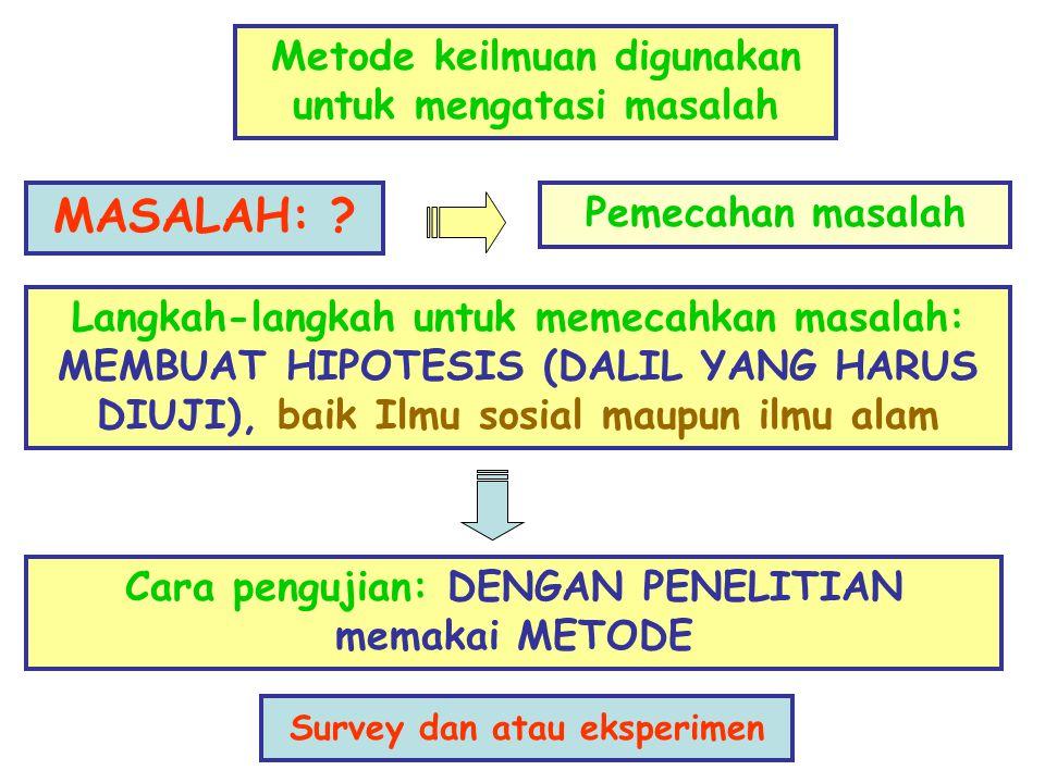 Metode keilmuan digunakan untuk mengatasi masalah MASALAH: ? Pemecahan masalah Langkah-langkah untuk memecahkan masalah: MEMBUAT HIPOTESIS (DALIL YANG
