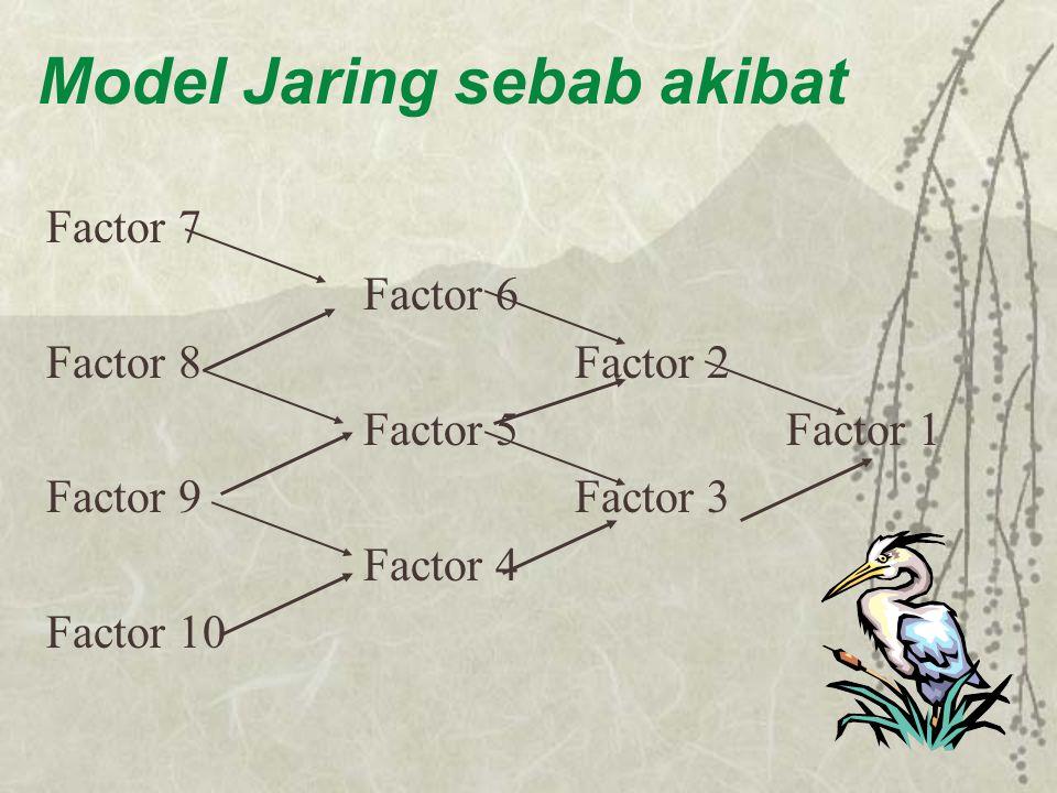 Model Jaring sebab akibat Factor 7 Factor 6 Factor 8Factor 2 Factor 5Factor 1 Factor 9Factor 3 Factor 4 Factor 10