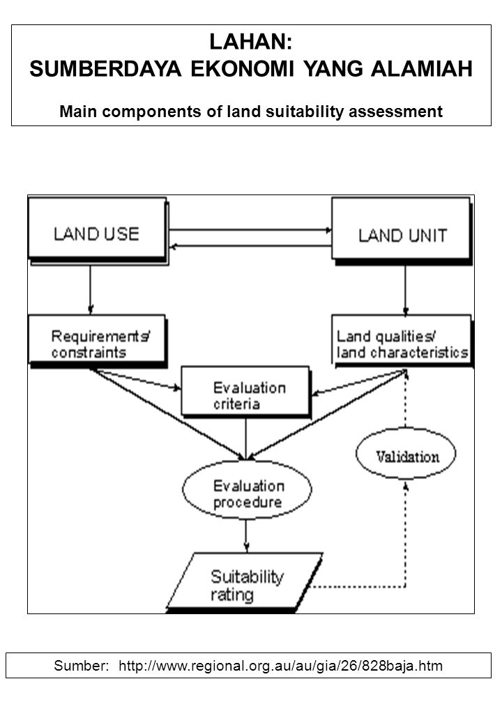LAHAN: SUMBERDAYA EKONOMI YANG ALAMIAH Main components of land suitability assessment Sumber: http://www.regional.org.au/au/gia/26/828baja.htm