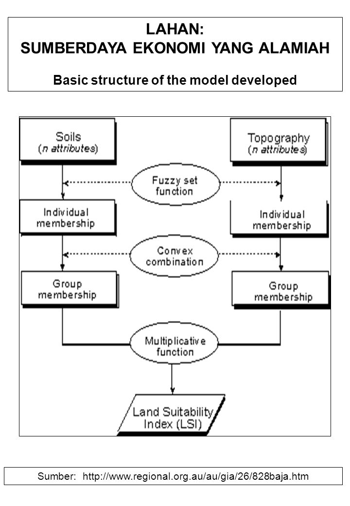 LAHAN: SUMBERDAYA EKONOMI YANG ALAMIAH Basic structure of the model developed Sumber: http://www.regional.org.au/au/gia/26/828baja.htm