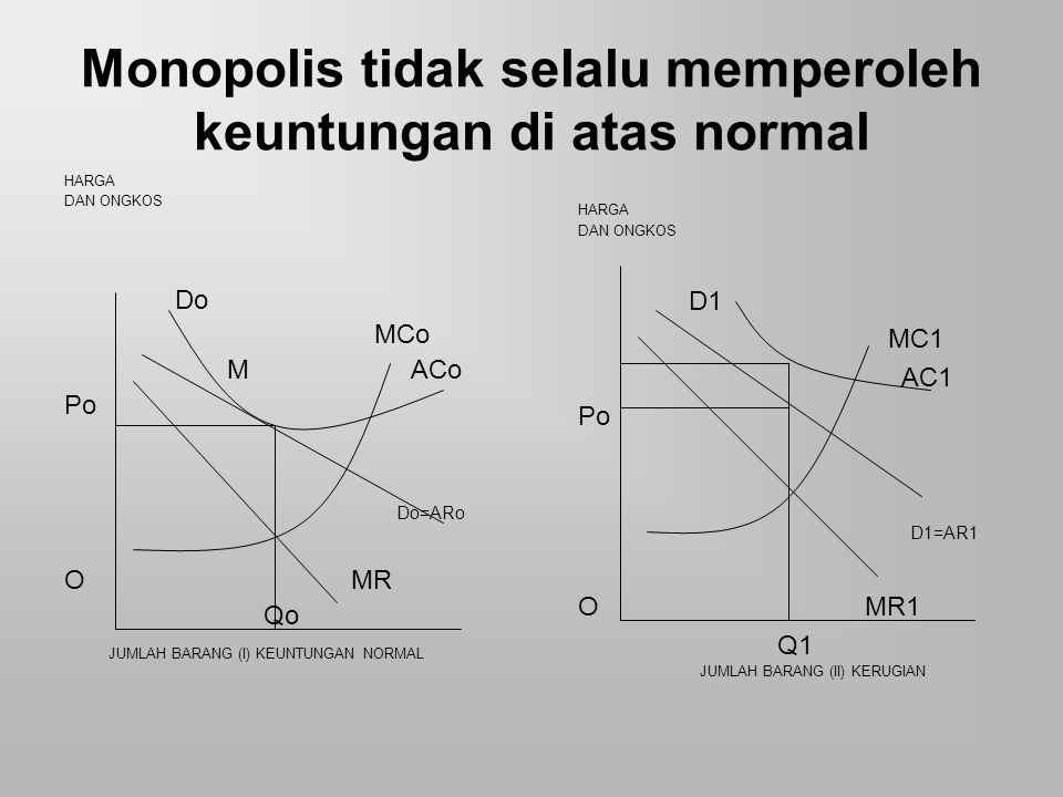 Monopolis tidak selalu memperoleh keuntungan di atas normal HARGA DAN ONGKOS Do MCo M ACo Po Do=ARo O MR Qo JUMLAH BARANG (I) KEUNTUNGAN NORMAL HARGA