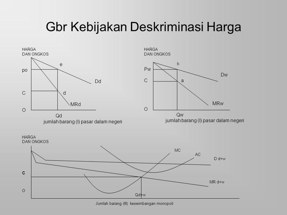 Gbr Kebijakan Deskriminasi Harga HARGA DAN ONGKOS MC AC D d+w c MR d+w O Qd+w Jumlah barang (III) keseimbangan monopoli HARGA DAN ONGKOS e po Dd C d M